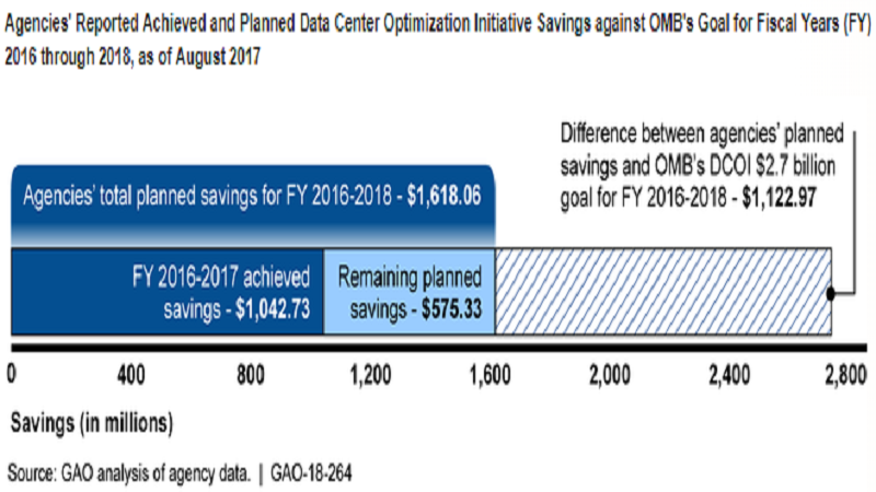 GAO: Agencies May Not Meet OMB Data Center Goals by